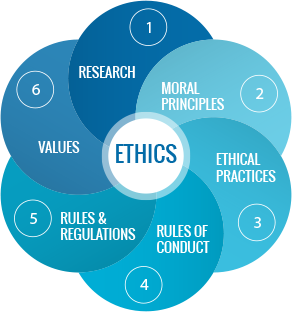 the significance of building an ethical culture in business Good ethics is good business: why have so few gotten the memo the problem is you can use all of these to build an organiational culture that is.